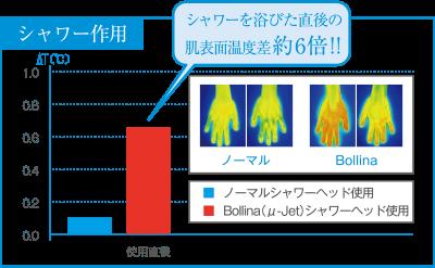 ウルトラファインバブル肌温度
